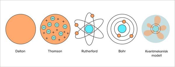 724 atomens historia 2