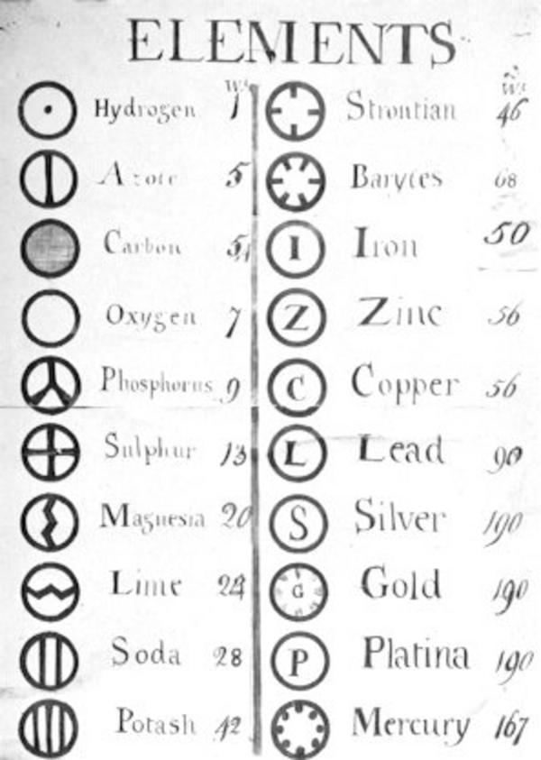 Dalton atomic symbols   Wikimedia Commons