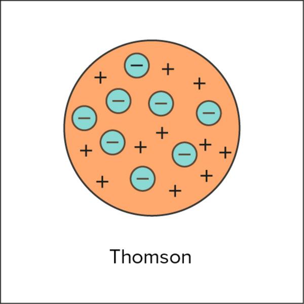atomens historia thomson